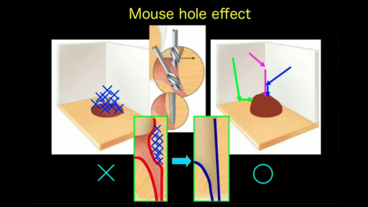 Mouse hole effect